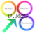 Swish Marketing And Pr's Competitor - D.mcg Digital Marketing logo